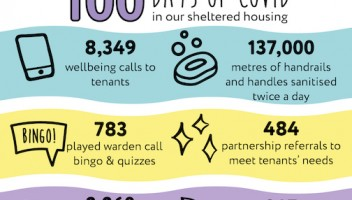 100 days of covid infographic.